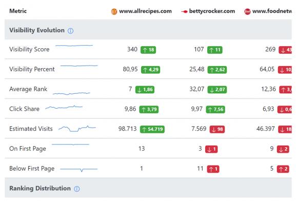 Analyse de positionnement avec AdvancedWebRanking