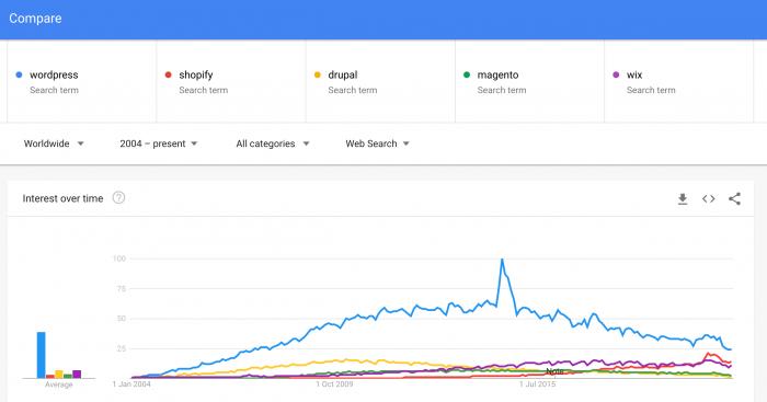 wordpress shopify drupal magento wix Explore Google Trends