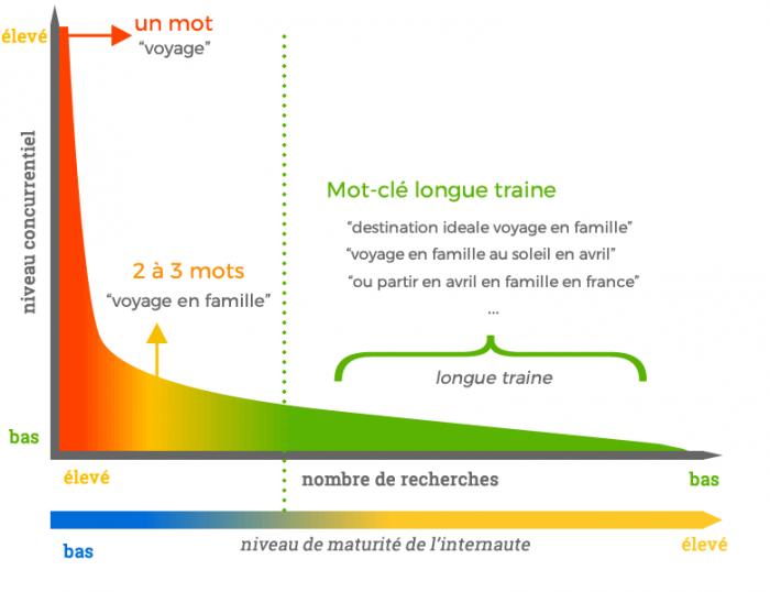 definition longue traine
