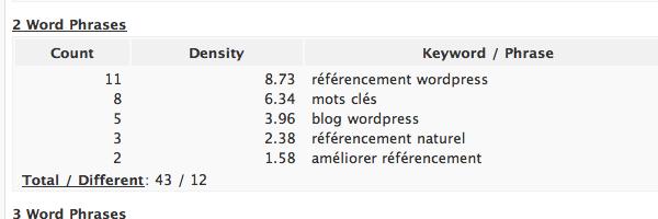 ameliorer referencment naturel blog wordpress