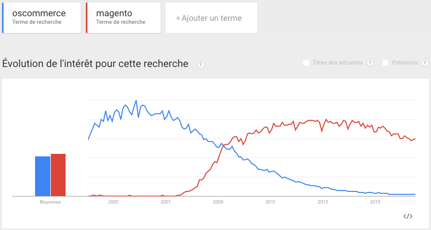 Google-Trends-oscommerce-magento