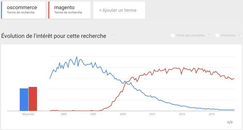 Google-Trends-oscommerce-magento