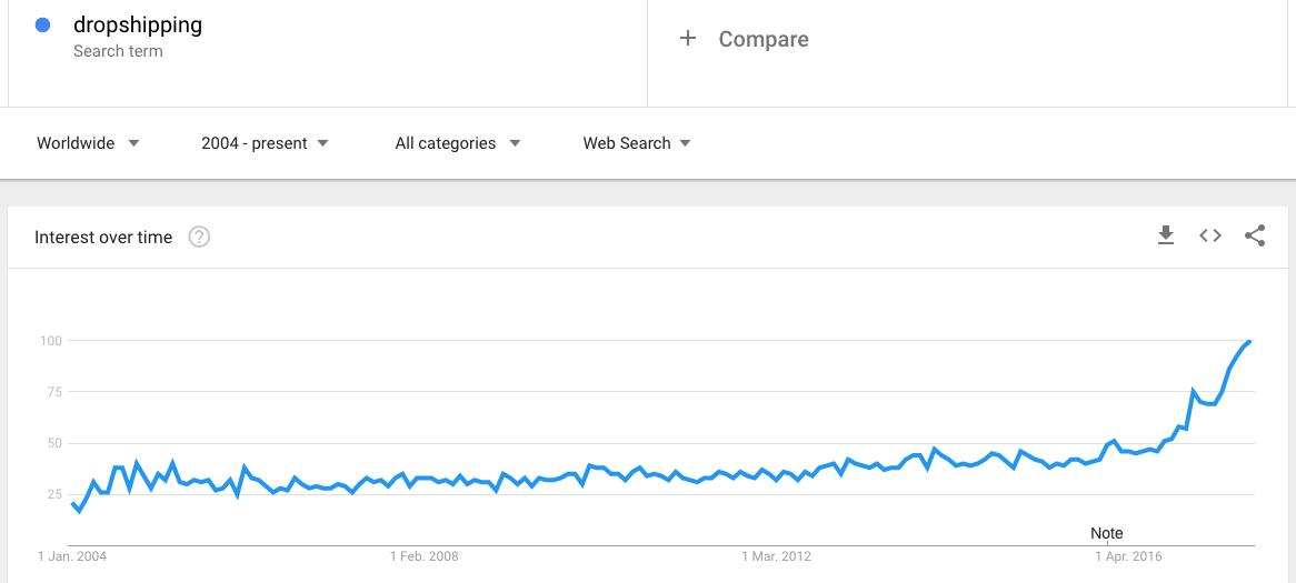 dropshipping tendance