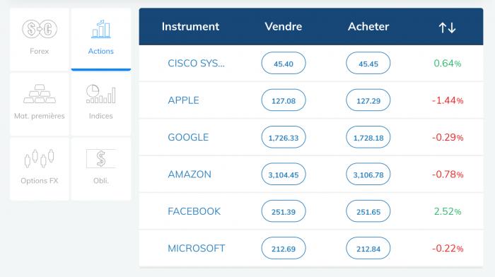 Site de trading en ligne français régulé Avatrade 1